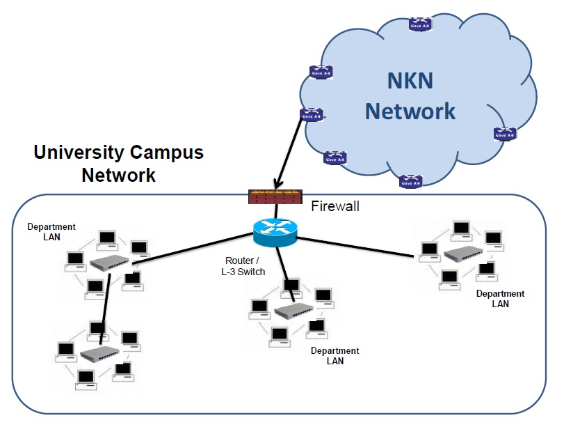 Sree sankaracharya university of sanskrit the number of network elements of each type and the connectivity as furnished in the diagram is only indicative and actual requirement of the type and publicscrutiny Choice Image